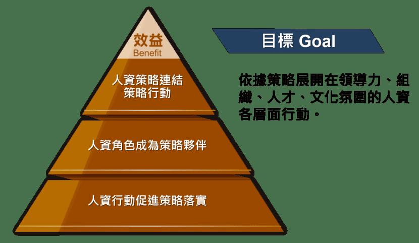 連結策略組織人才行動