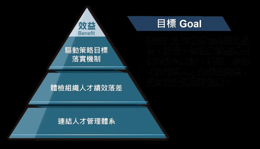 績效循環圖