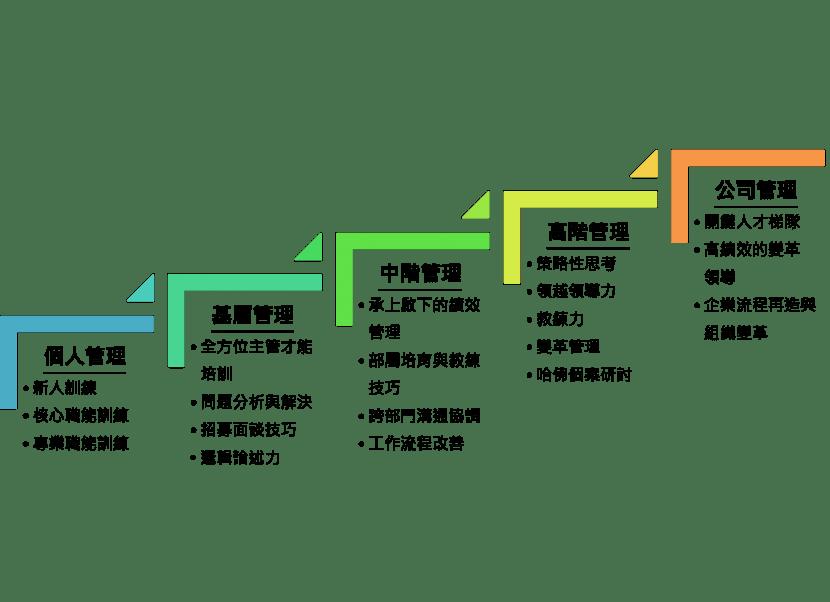 (範例)培育藍圖建置