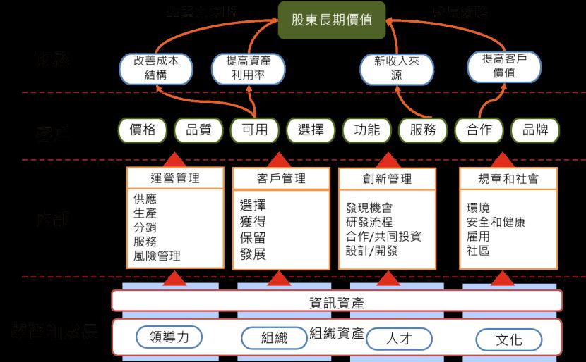 (範例)策略地圖